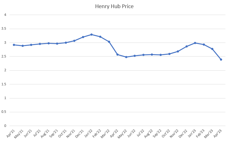 Henry Hub Forward curve for 2021/2022